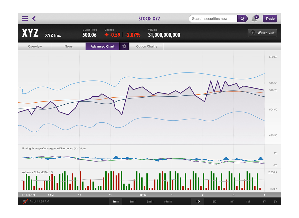 Get enhanced charting and more technical indicators to help you make your trading decisions.