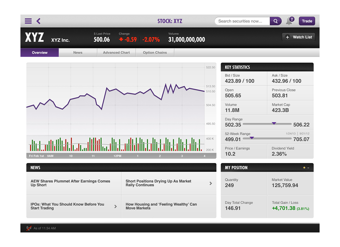 See performance, statistics and news of investments you're eyeing with the comprehensive overview page.
